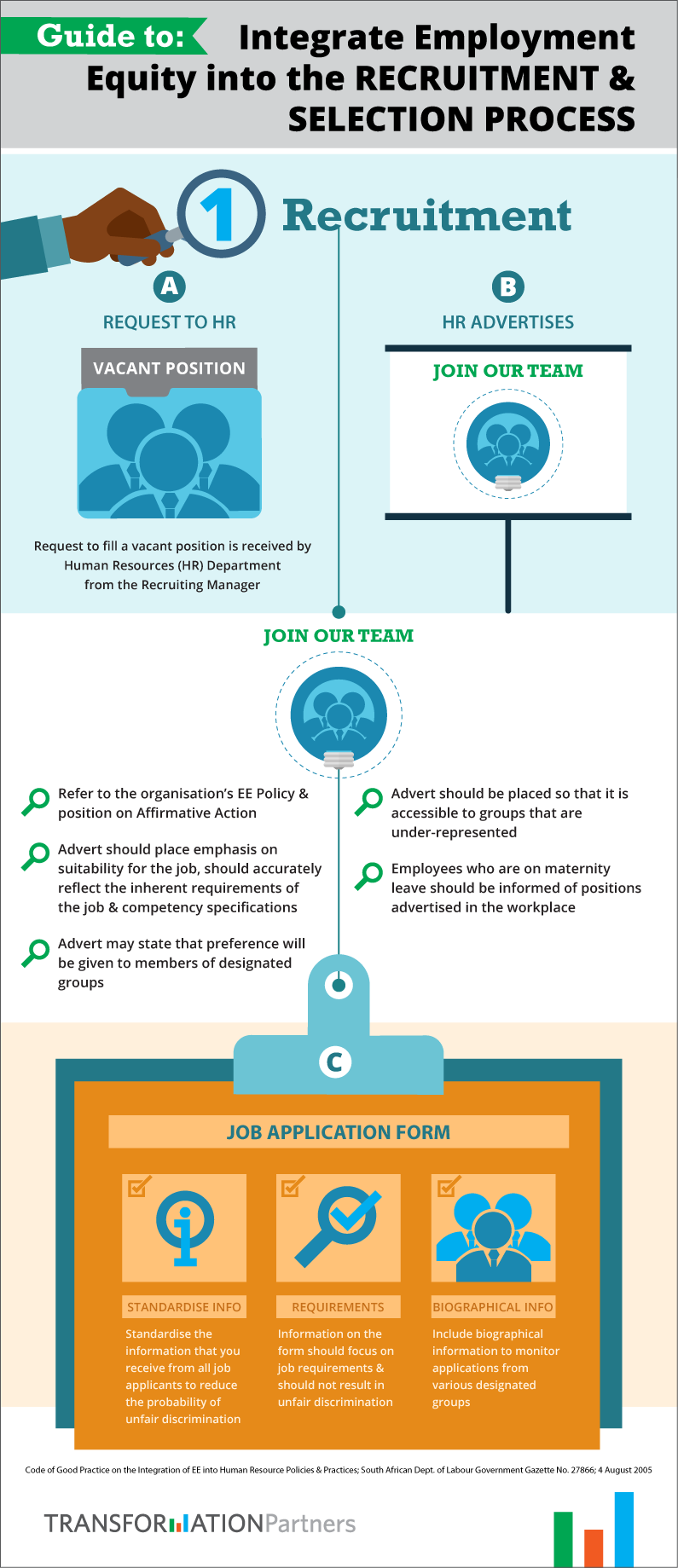 Infographic shows a typical Recruitment process and the suggested employment equity best practices to integrate into this process.