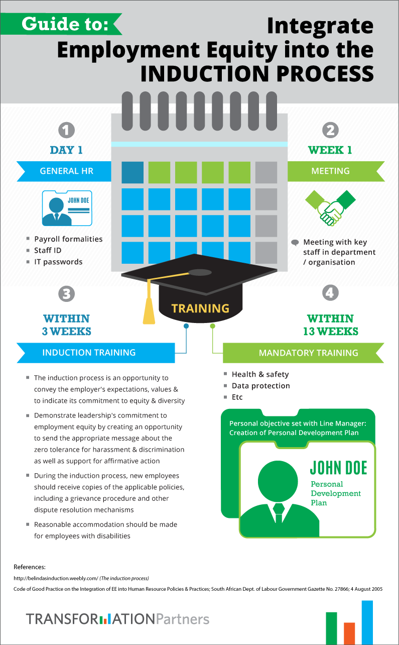 The Infographic shows a typical process and the suggested employment equity best practices to integrate into the induction process.