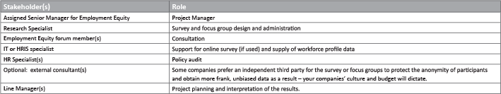 Stakeholder and Role table