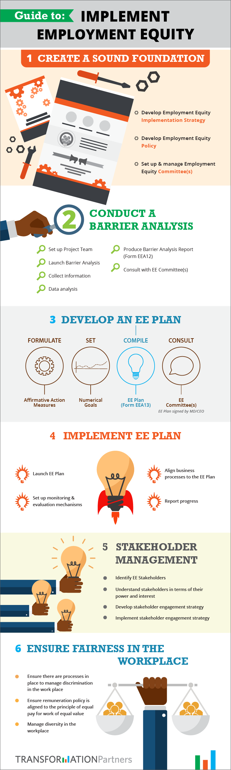 """Infographic on how to implement Employment Equity"