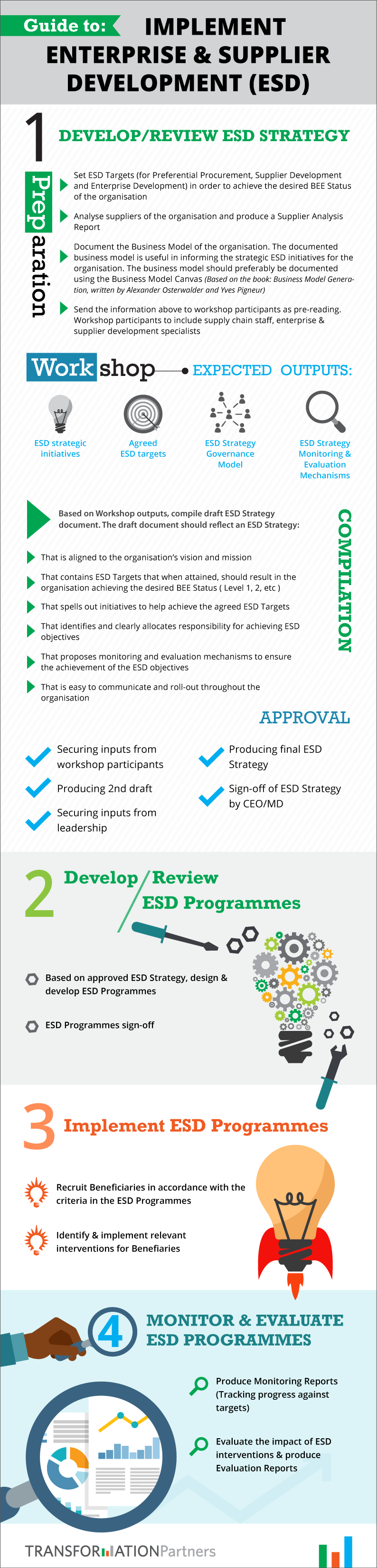 Infographic on how to implement Enterprise and Supplier Development