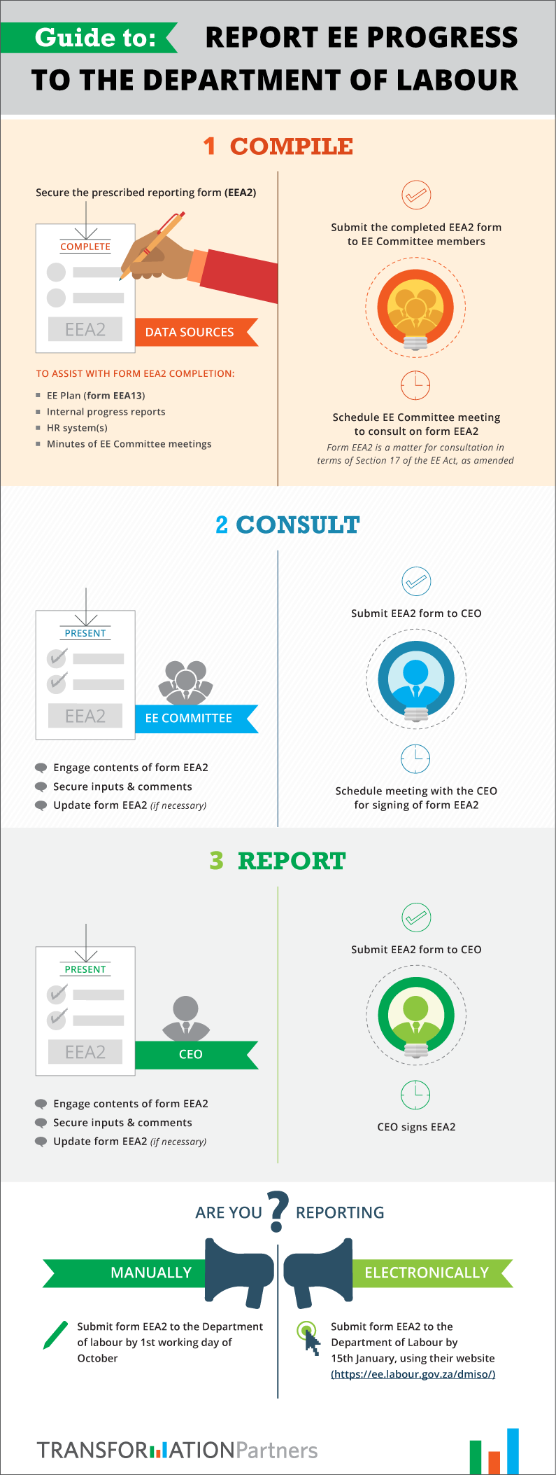 """""""Infographic on how to report Employment Equity"""
